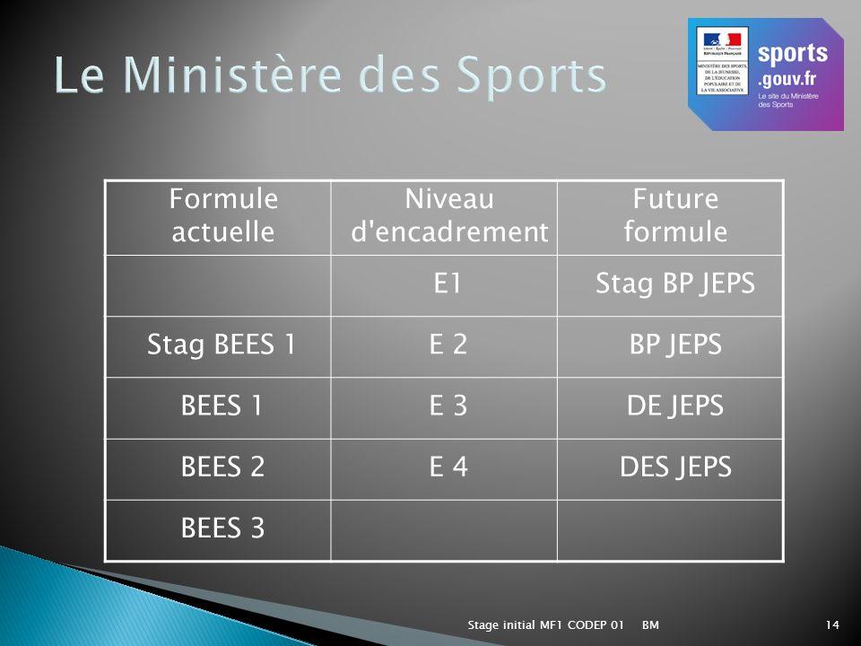 Le Ministère des Sports
