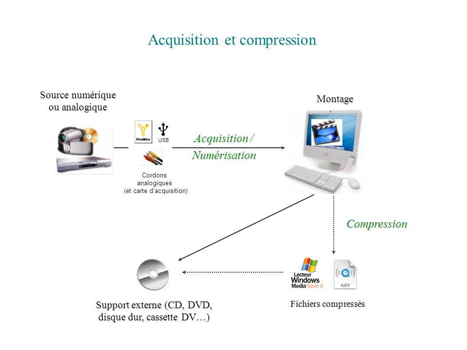Acquisition / Numérisation