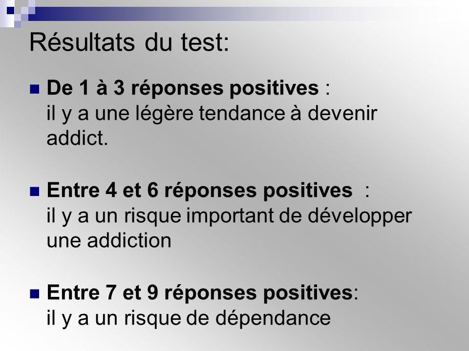 Résultats du test: De 1 à 3 réponses positives : il y a une légère tendance à devenir addict.