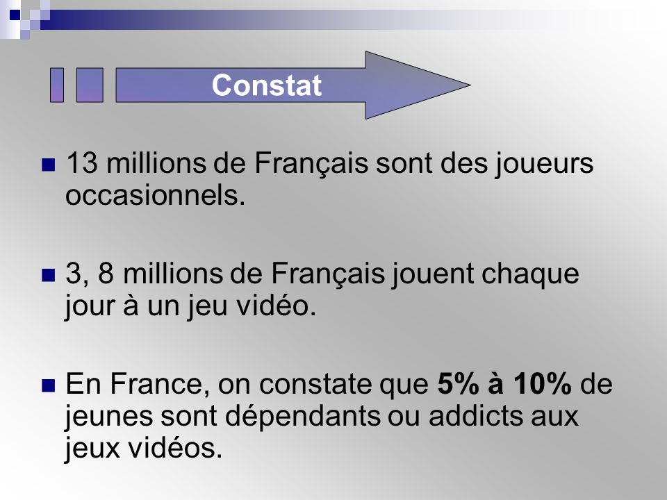 Constat 13 millions de Français sont des joueurs occasionnels. 3, 8 millions de Français jouent chaque jour à un jeu vidéo.
