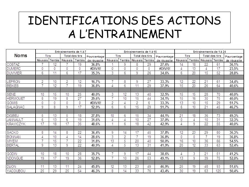 IDENTIFICATIONS DES ACTIONS A L'ENTRAINEMENT
