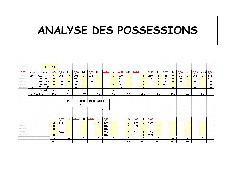 ANALYSE DES POSSESSIONS