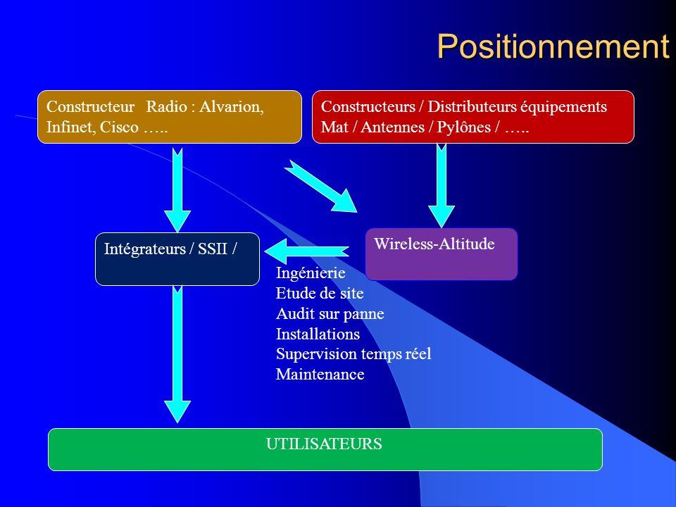 Positionnement Constructeur Radio : Alvarion, Infinet, Cisco …..