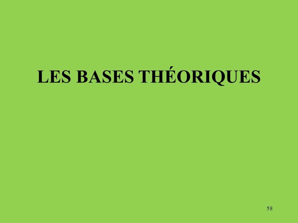Les bases théoriques