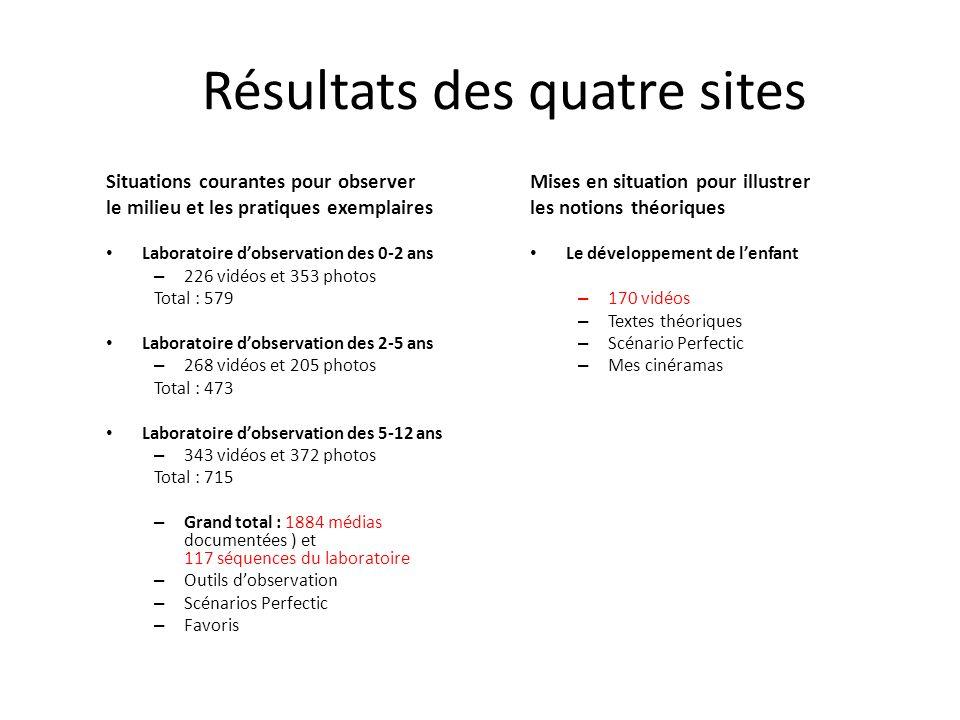 Résultats des quatre sites