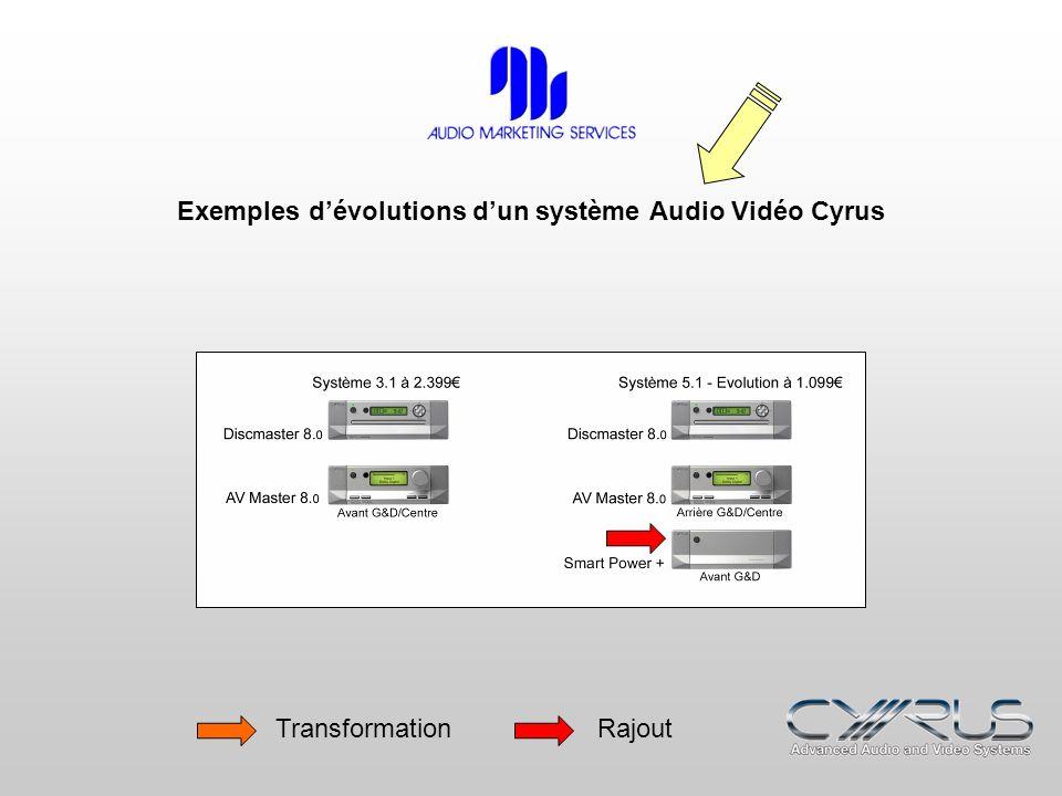 Exemples d'évolutions d'un système Audio Vidéo Cyrus