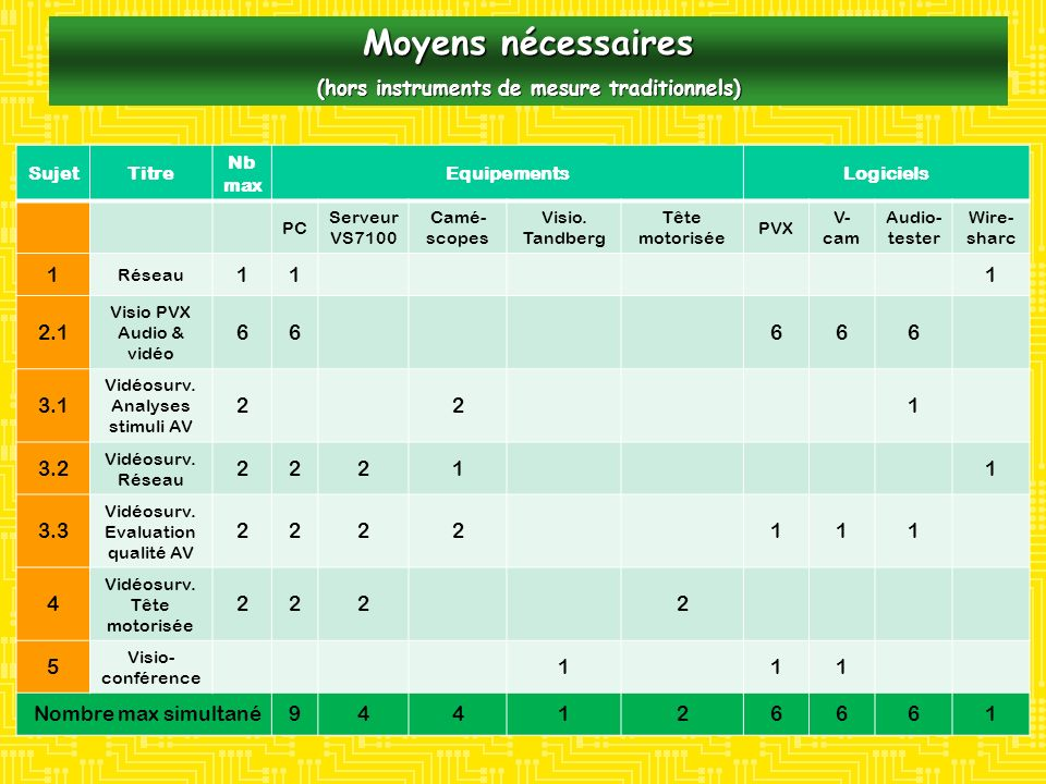 (hors instruments de mesure traditionnels)