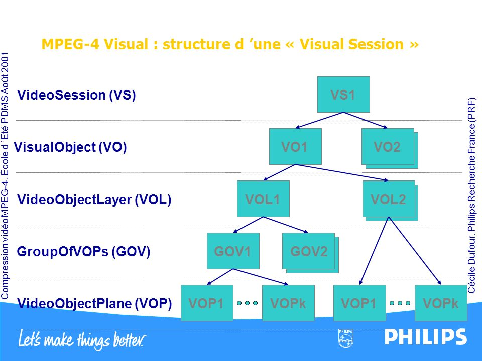 MPEG-4 Visual : structure d 'une « Visual Session »
