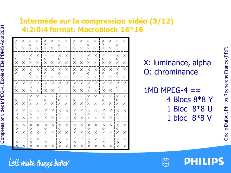 X: luminance, alpha O: chrominance 1MB MPEG-4 == 4 Blocs 8*8 Y