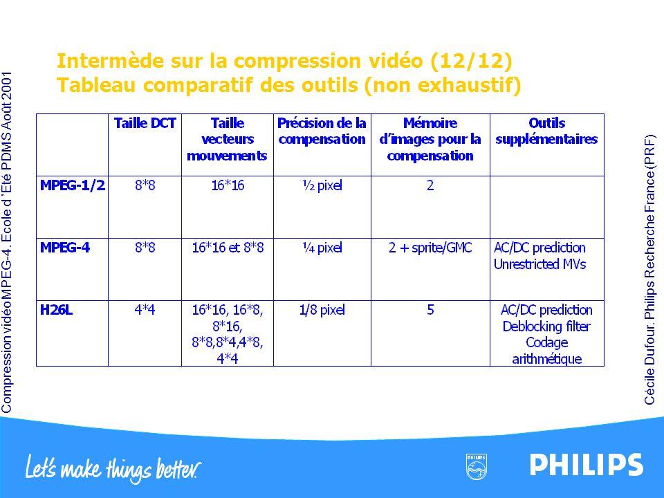 Intermède sur la compression vidéo (12/12) Tableau comparatif des outils (non exhaustif)