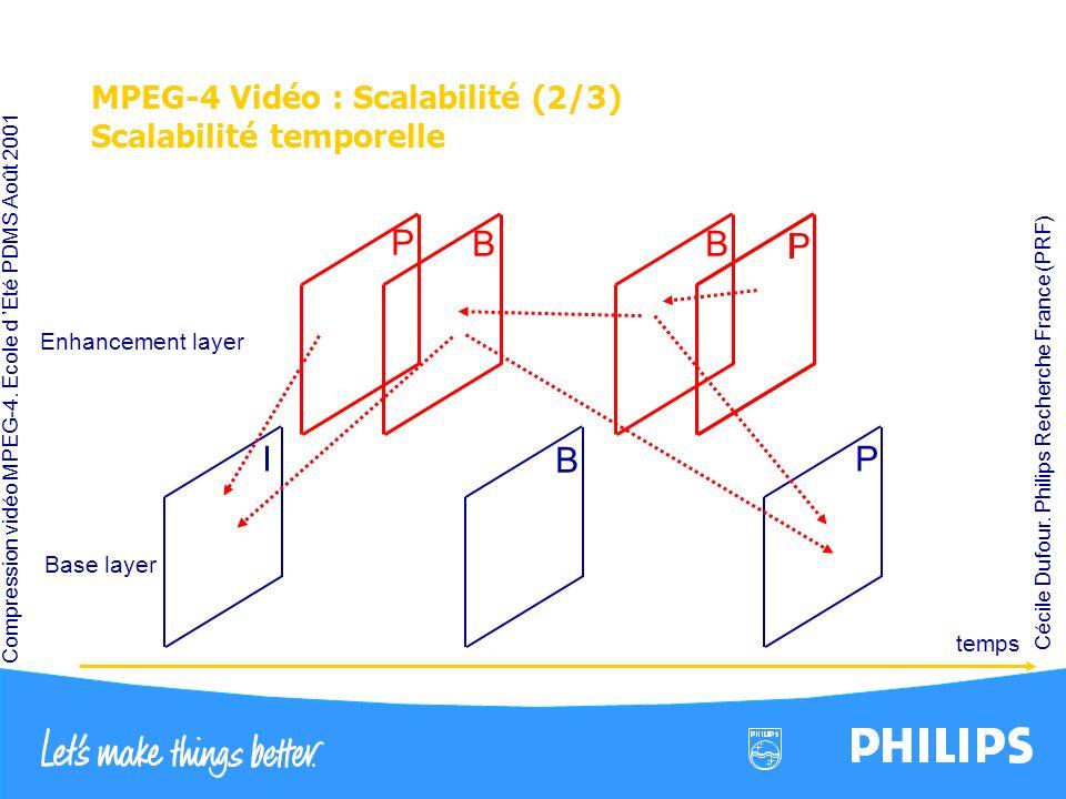 MPEG-4 Vidéo : Scalabilité (2/3) Scalabilité temporelle