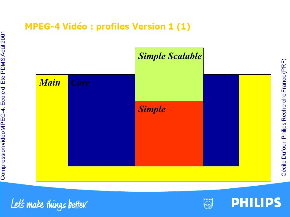 MPEG-4 Vidéo : profiles Version 1 (1)