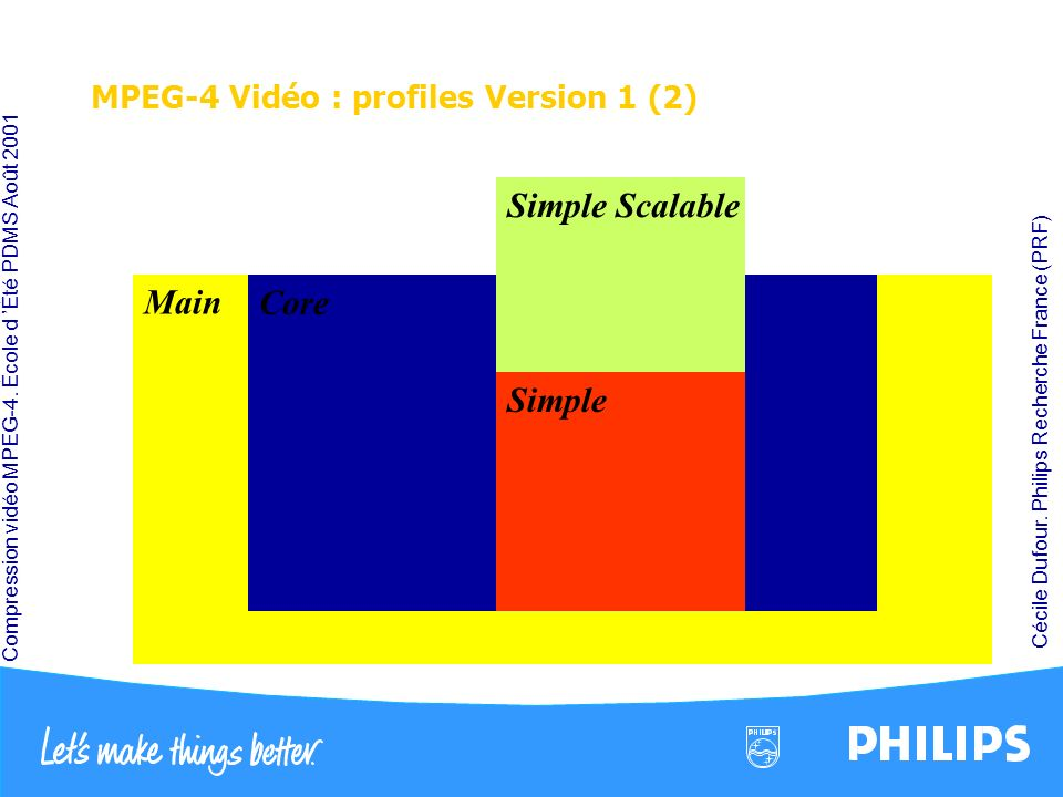 MPEG-4 Vidéo : profiles Version 1 (2)