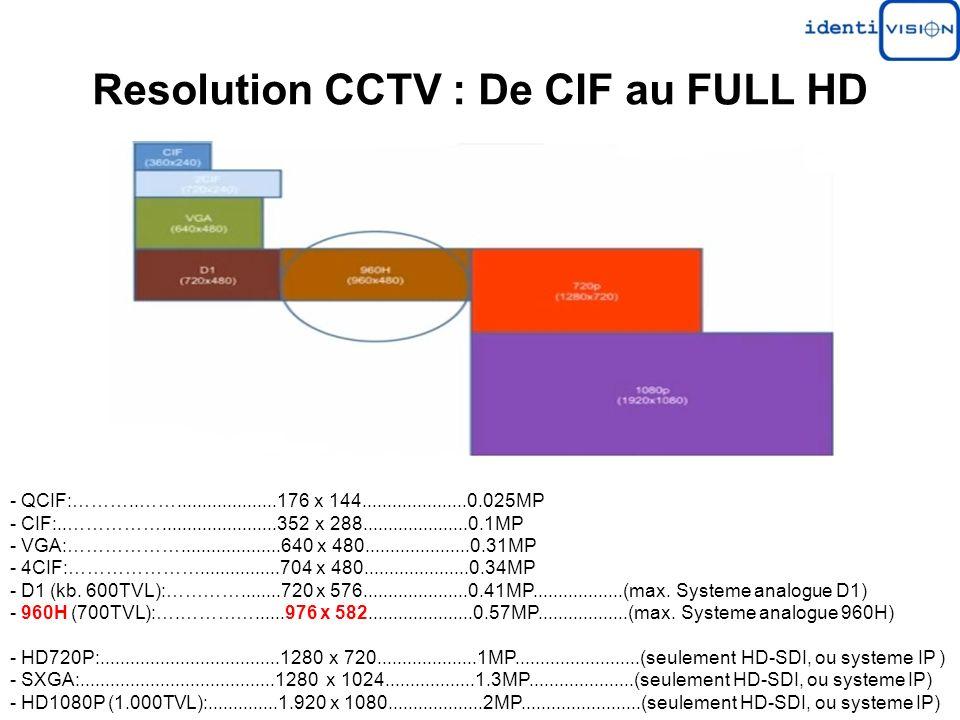 Resolution CCTV : De CIF au FULL HD