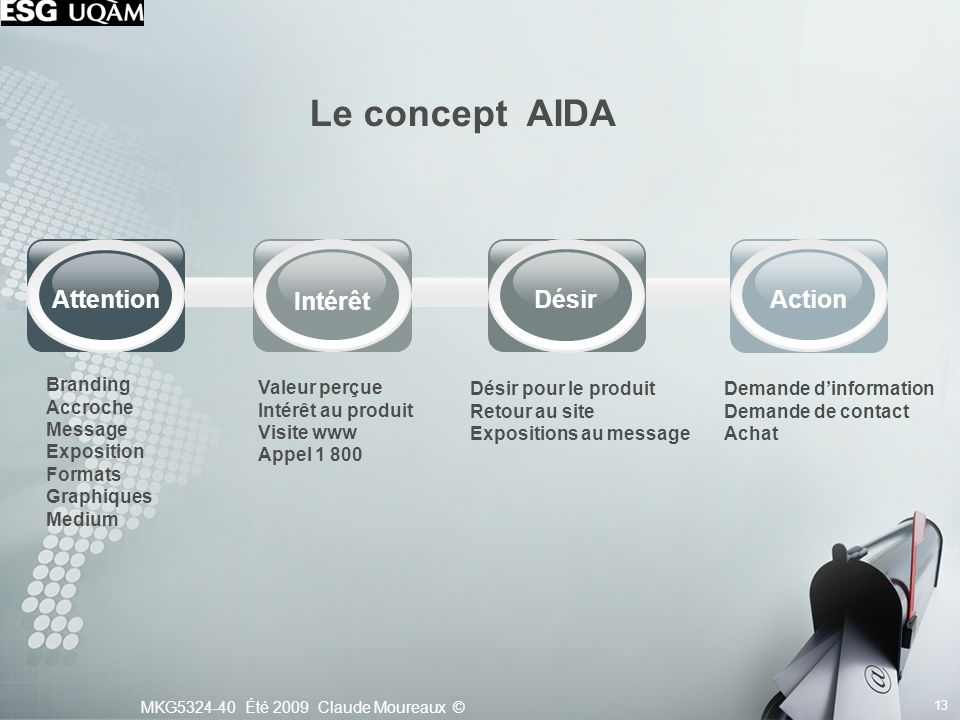 Le concept AIDA Attention Intérêt Désir Action