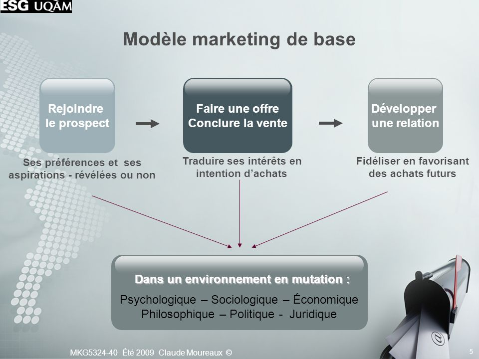 Modèle marketing de base