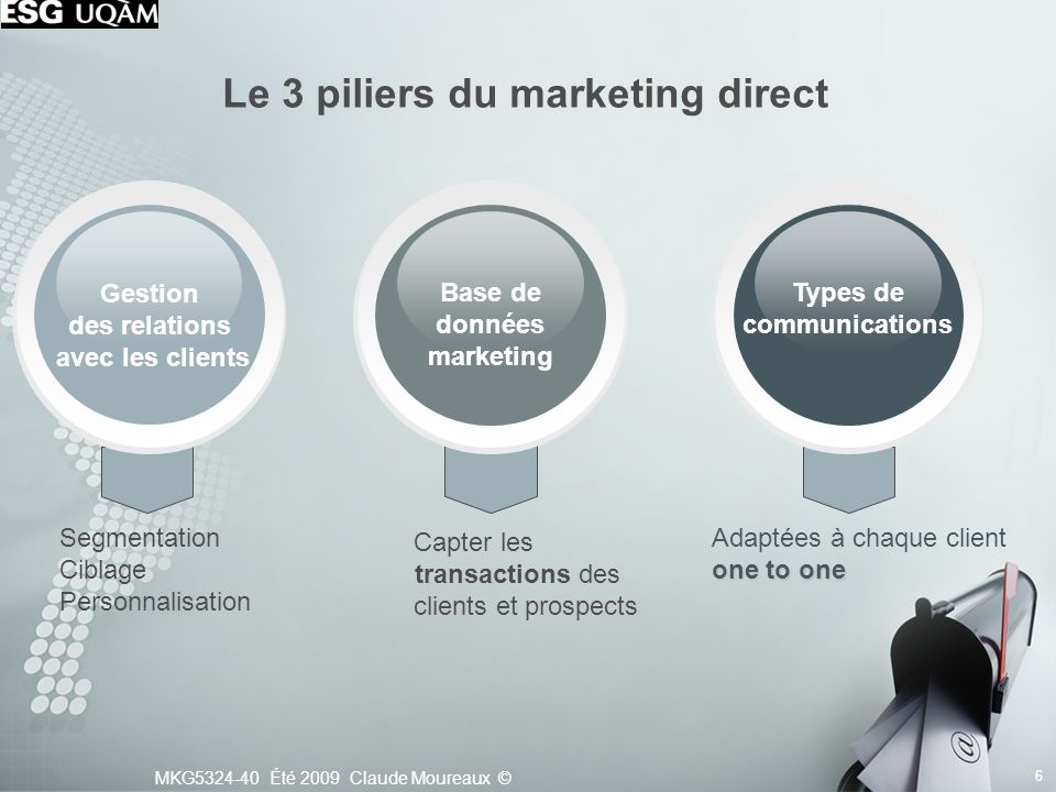 Le 3 piliers du marketing direct