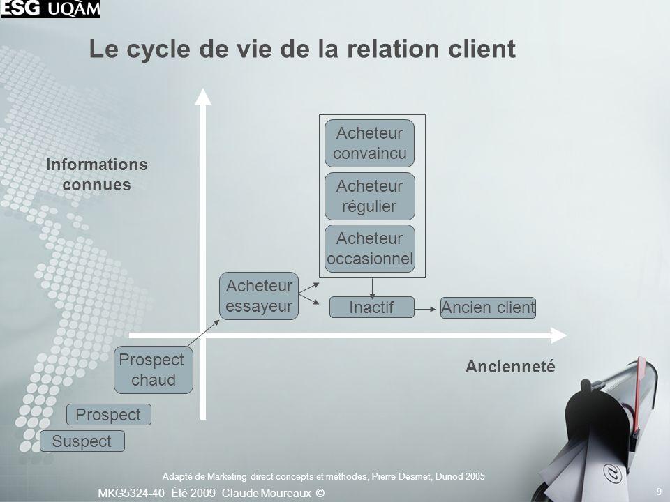 Le cycle de vie de la relation client