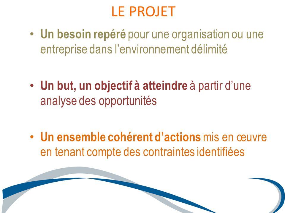 LE PROJET Un besoin repéré pour une organisation ou une entreprise dans l'environnement délimité.