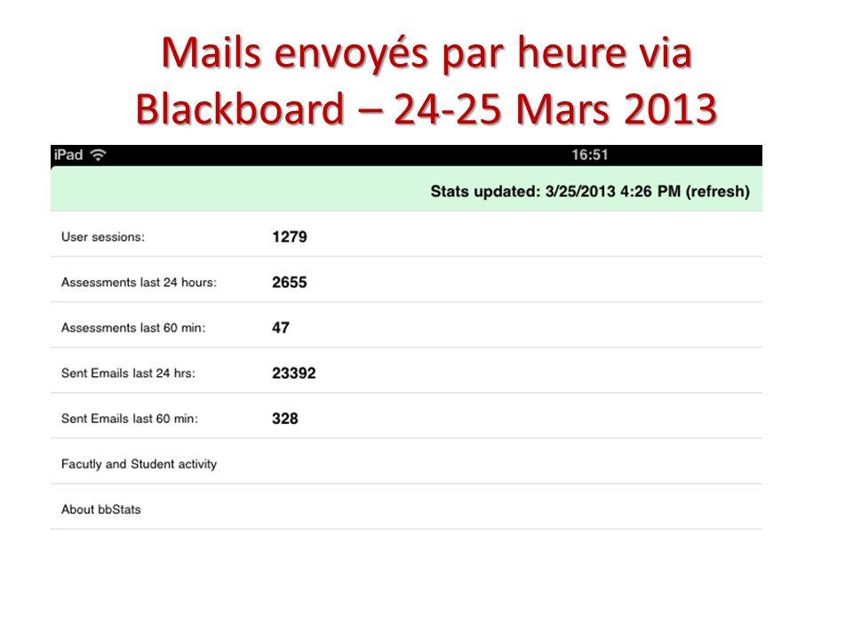 Mails envoyés par heure via Blackboard – 24-25 Mars 2013