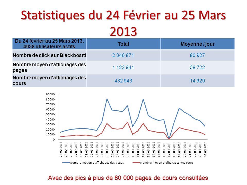 Statistiques du 24 Février au 25 Mars 2013