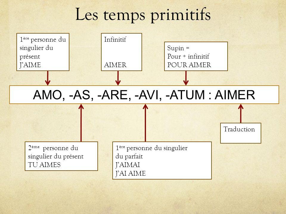 AMO, -AS, -ARE, -AVI, -ATUM : AIMER