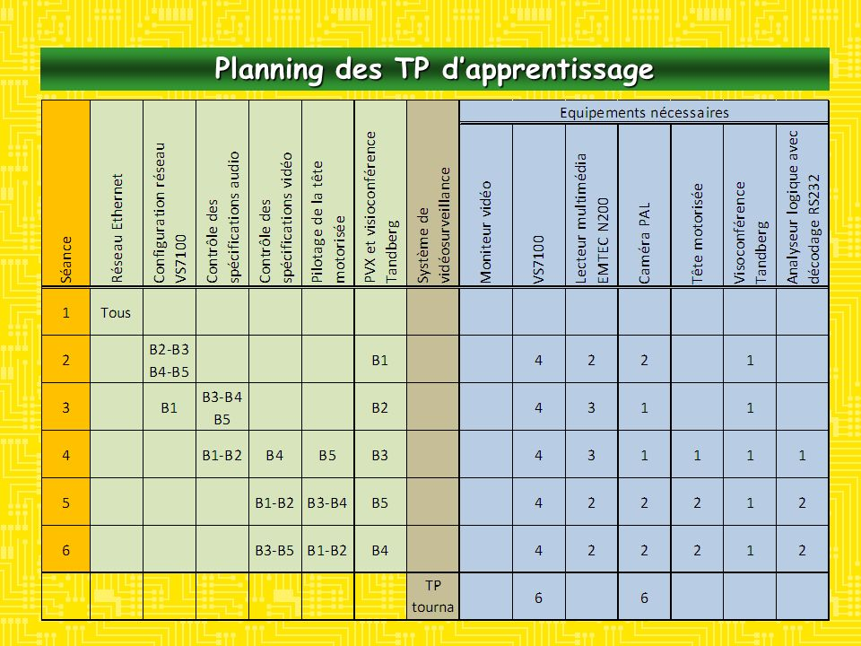 Planning des TP d'apprentissage