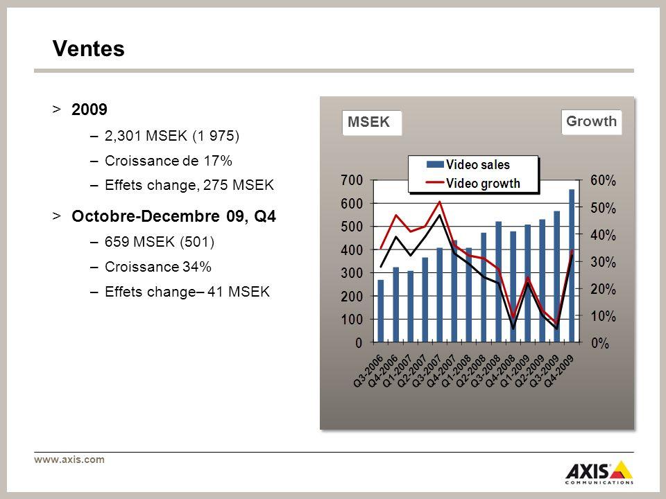 Ventes 2009 Octobre-Decembre 09, Q4 2,301 MSEK (1 975) MSEK Growth