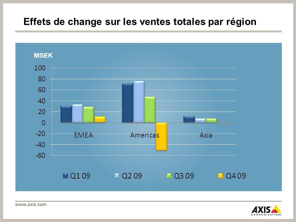 Effets de change sur les ventes totales par région