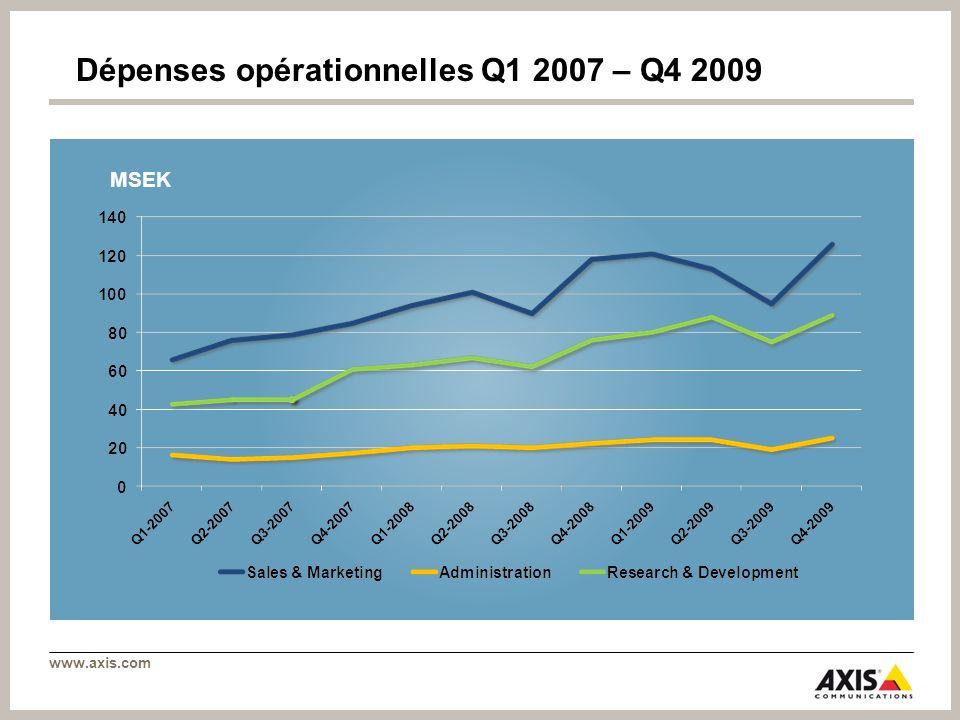 Dépenses opérationnelles Q1 2007 – Q4 2009