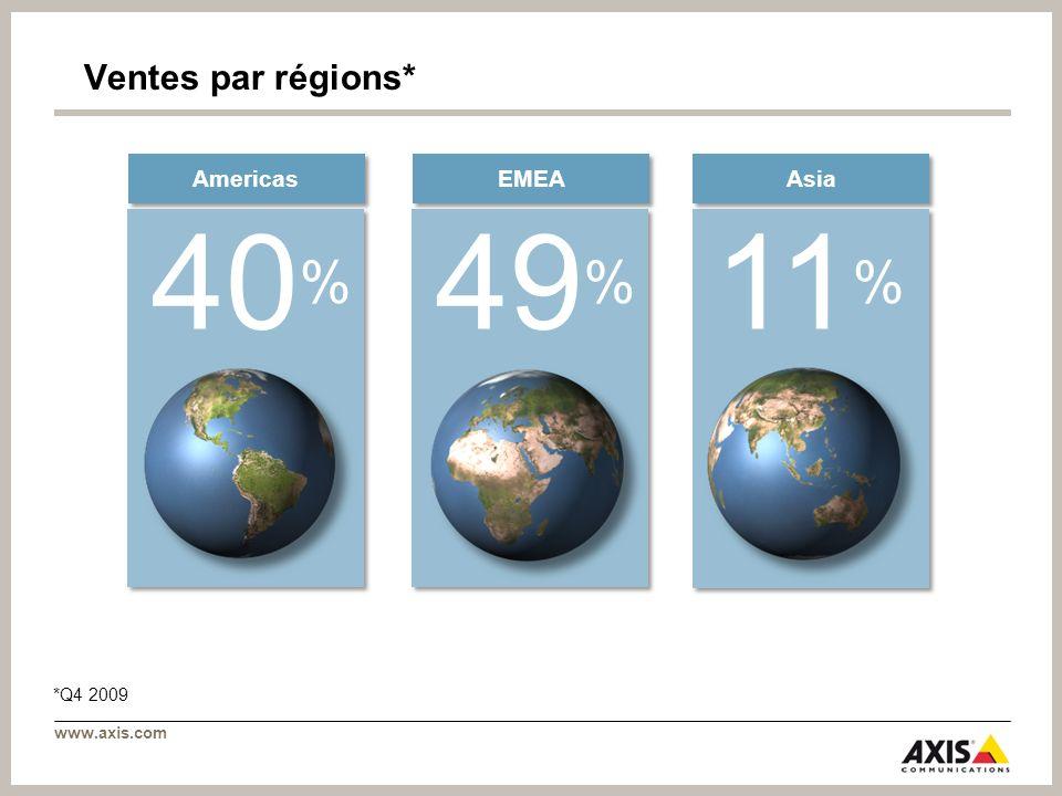 Ventes par régions* Americas EMEA Asia 40% 49% 11% *Q4 2009