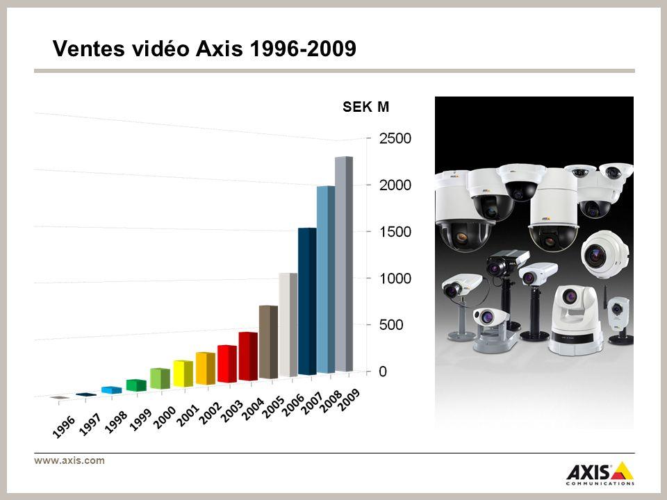 Ventes vidéo Axis 1996-2009 SEK M