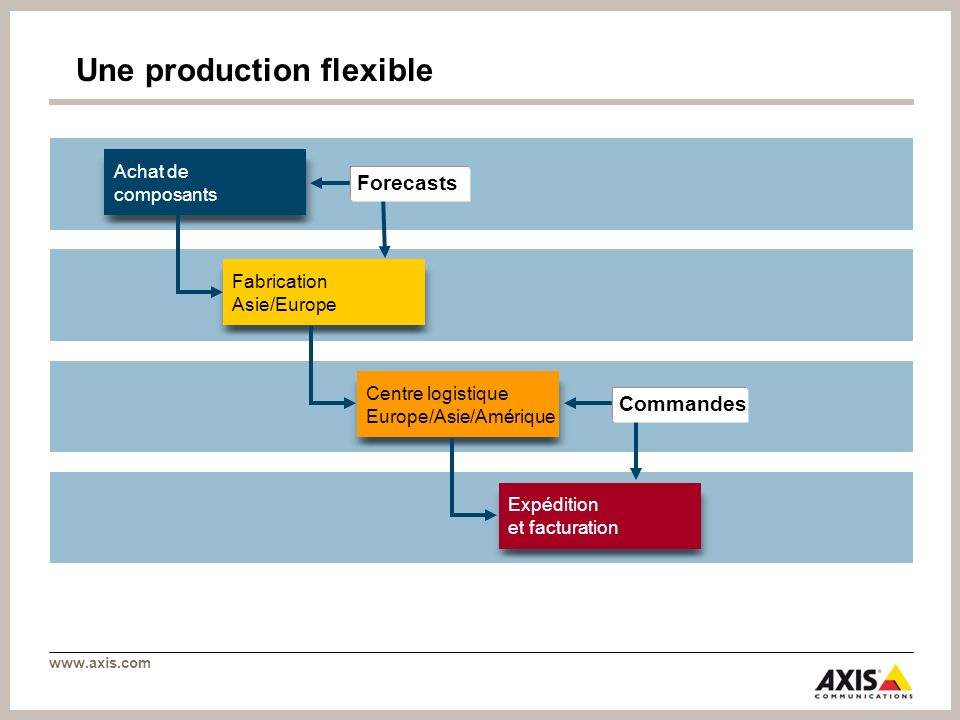 Une production flexible