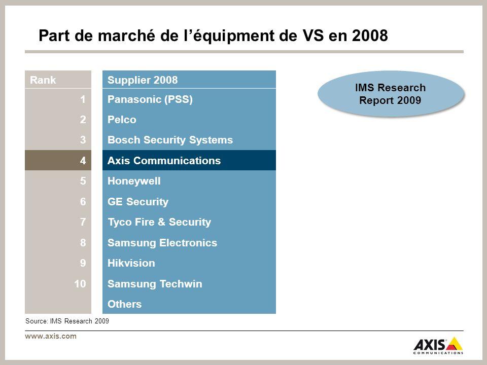 Part de marché de l'équipment de VS en 2008