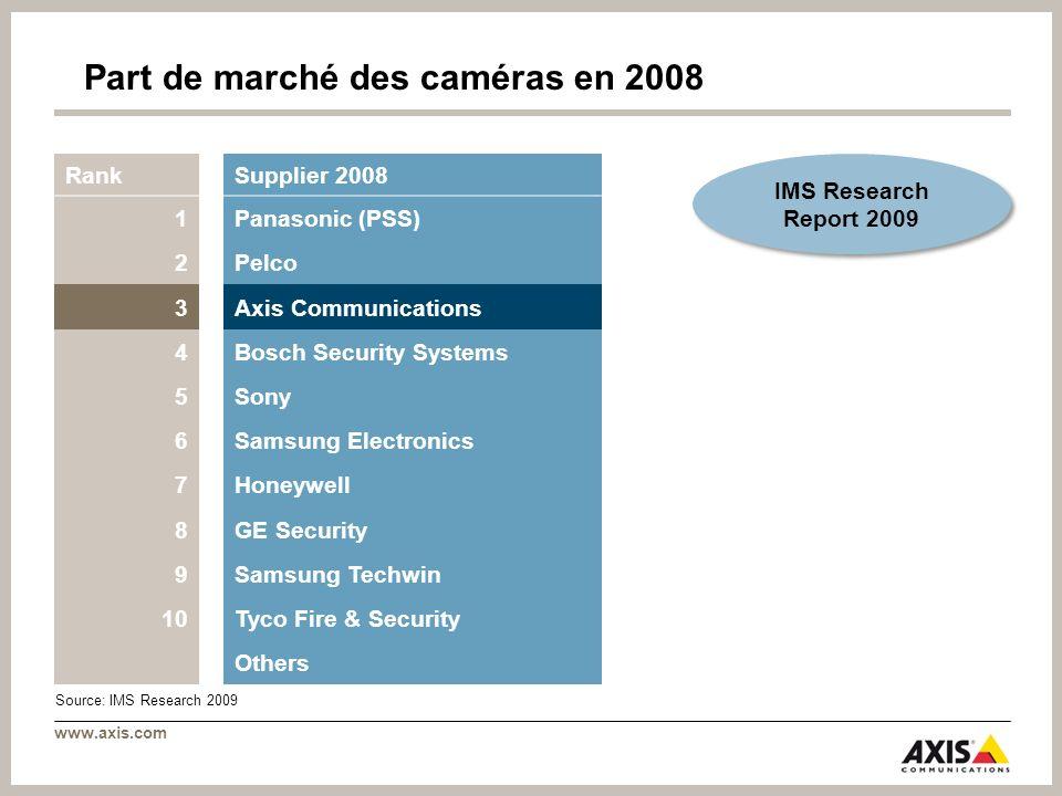 Part de marché des caméras en 2008