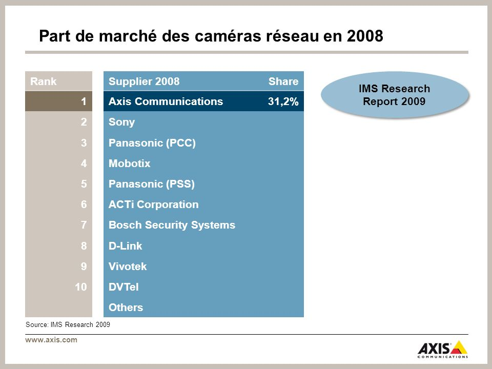 Part de marché des caméras réseau en 2008