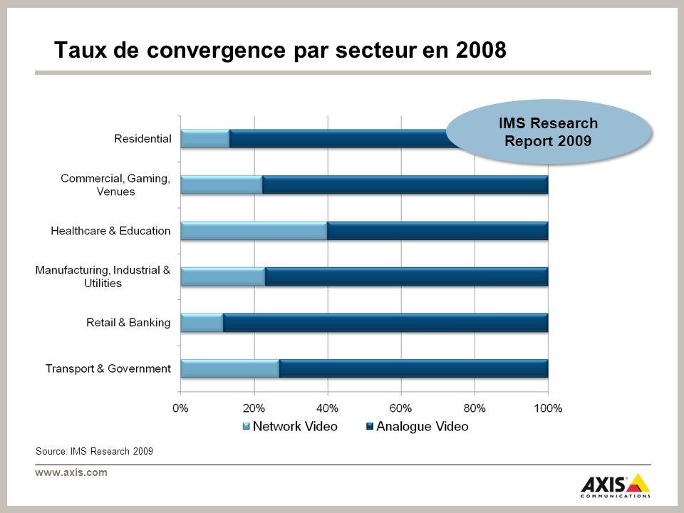 Taux de convergence par secteur en 2008