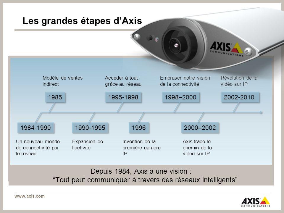 Les grandes étapes d'Axis