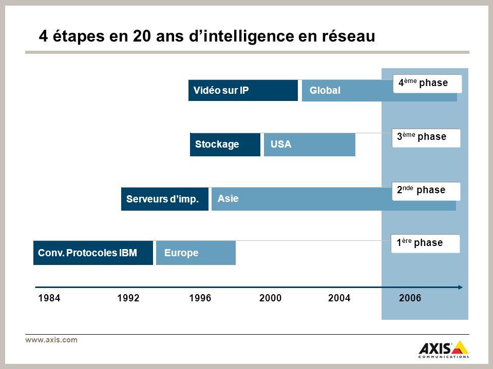 4 étapes en 20 ans d'intelligence en réseau