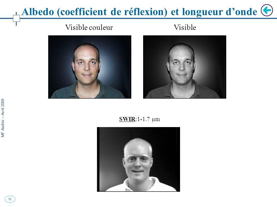 Albedo (coefficient de réflexion) et longueur d'onde