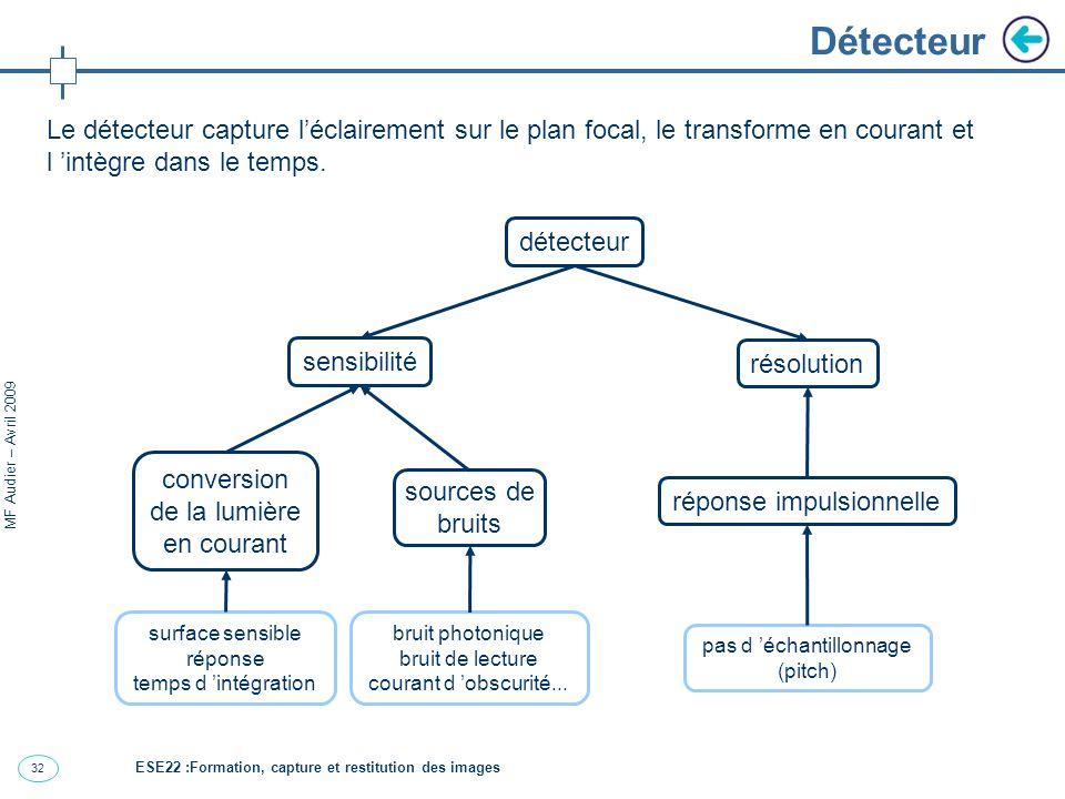 Détecteur Le détecteur capture l'éclairement sur le plan focal, le transforme en courant et l 'intègre dans le temps.