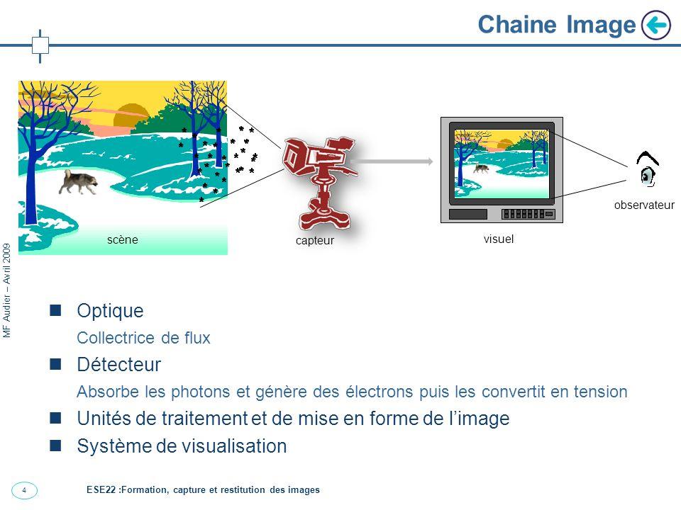 Chaine Image Optique Détecteur