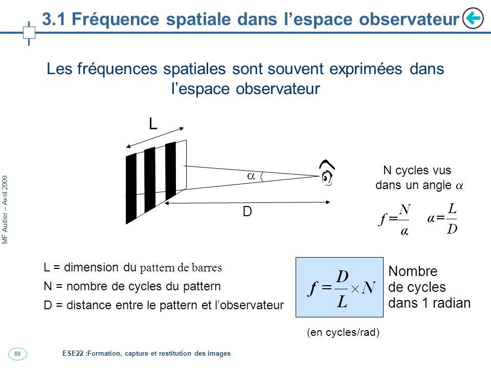 3.1 Fréquence spatiale dans l'espace observateur