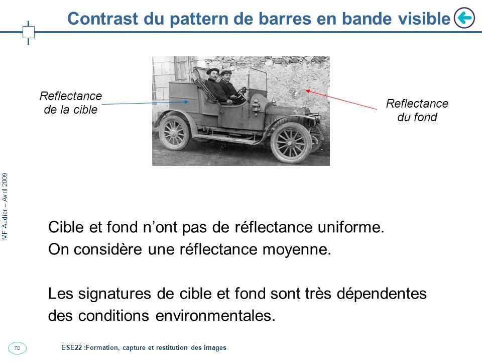 Contrast du pattern de barres en bande visible