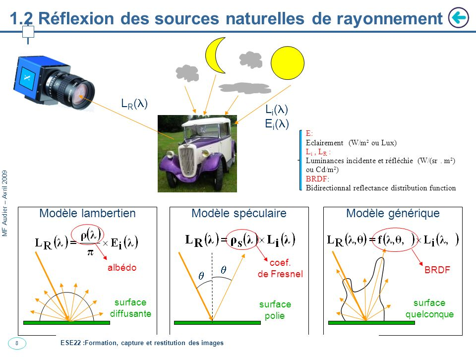 1.2 Réflexion des sources naturelles de rayonnement