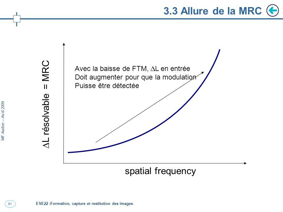3.3 Allure de la MRC L résolvable = MRC spatial frequency