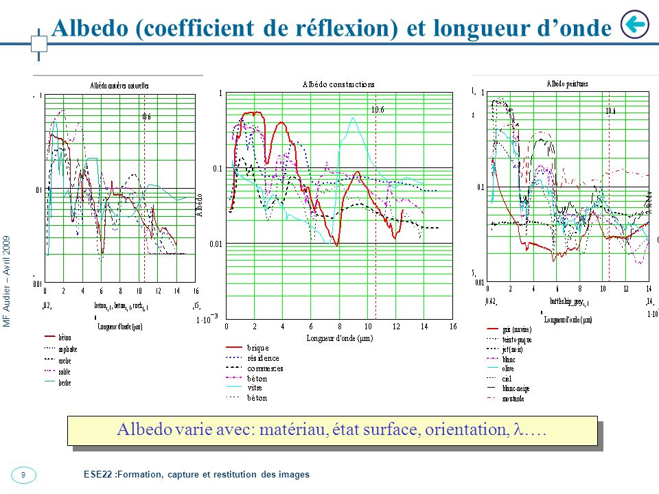 Albedo varie avec: matériau, état surface, orientation, ….