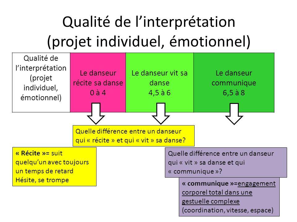 Qualité de l'interprétation (projet individuel, émotionnel)