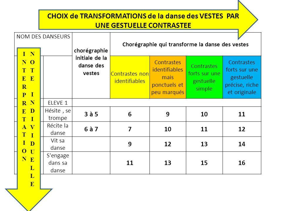 CHOIX de TRANSFORMATIONS de la danse des VESTES PAR UNE GESTUELLE CONTRASTEE