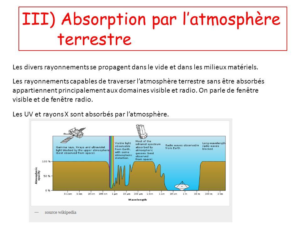 III) Absorption par l'atmosphère terrestre